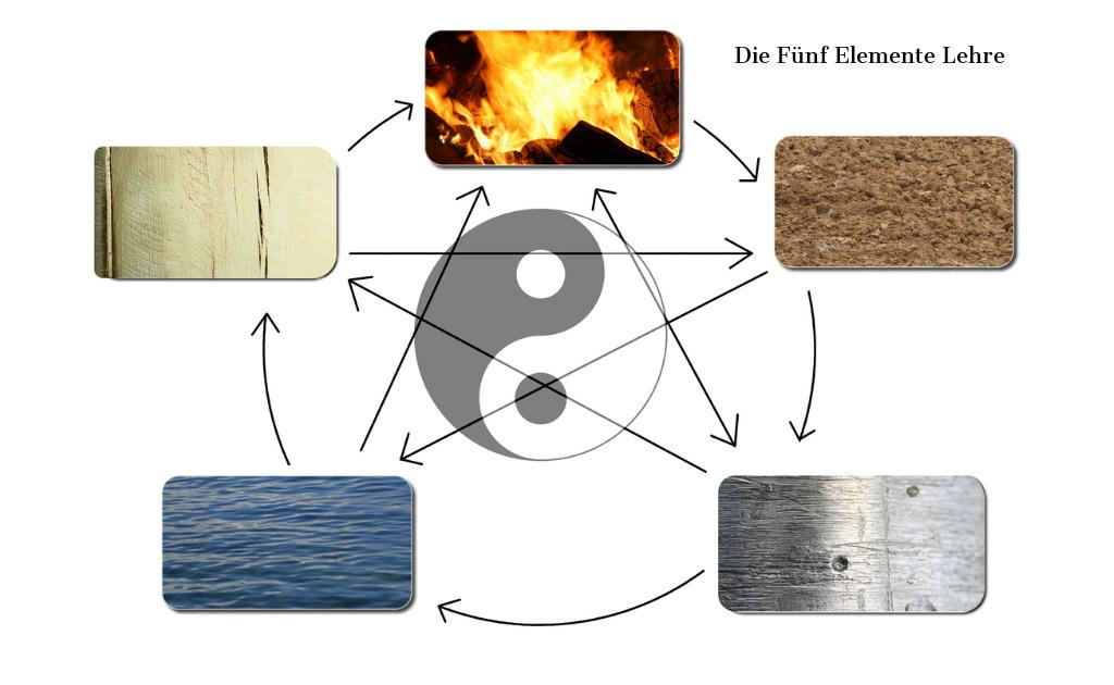 the-five-elements-picture-id174426401